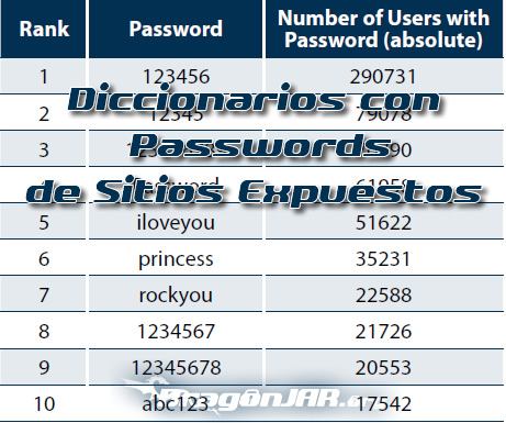 PasswordsExpuestos Diccionarios con Passwords de Sitios Expuestos