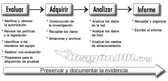 Analisis Forense de iOS 1 Análisis Forense de Dispositivos iOS   Fase de Evaluación