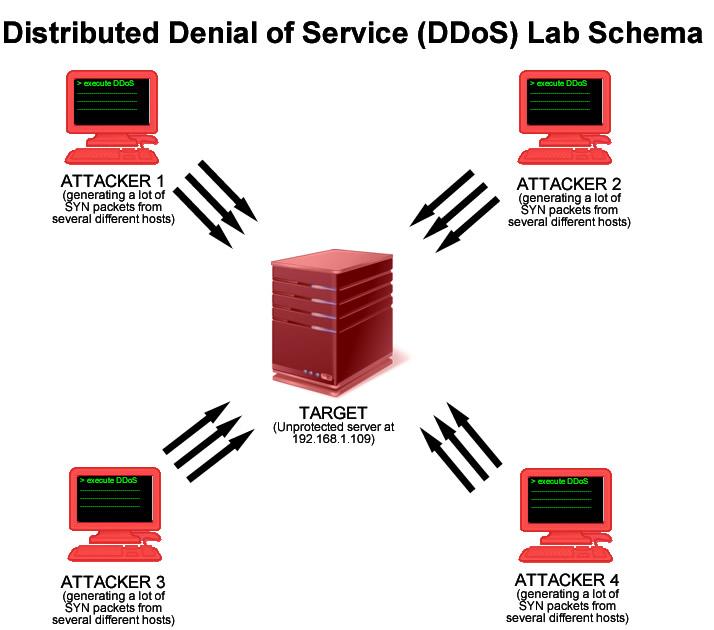 hping3 lab DDoS Análisis de Ataques Coordinados