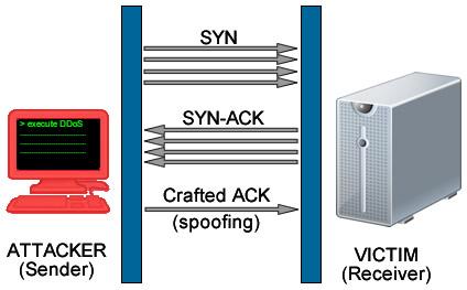 three way handshake ATTACK DDoS Análisis de Ataques Coordinados