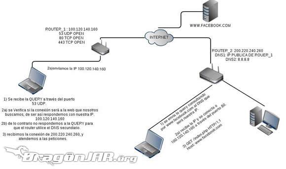 Router Movistar 6