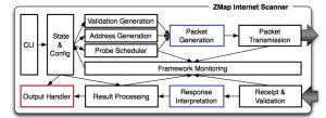 zmap_architecture