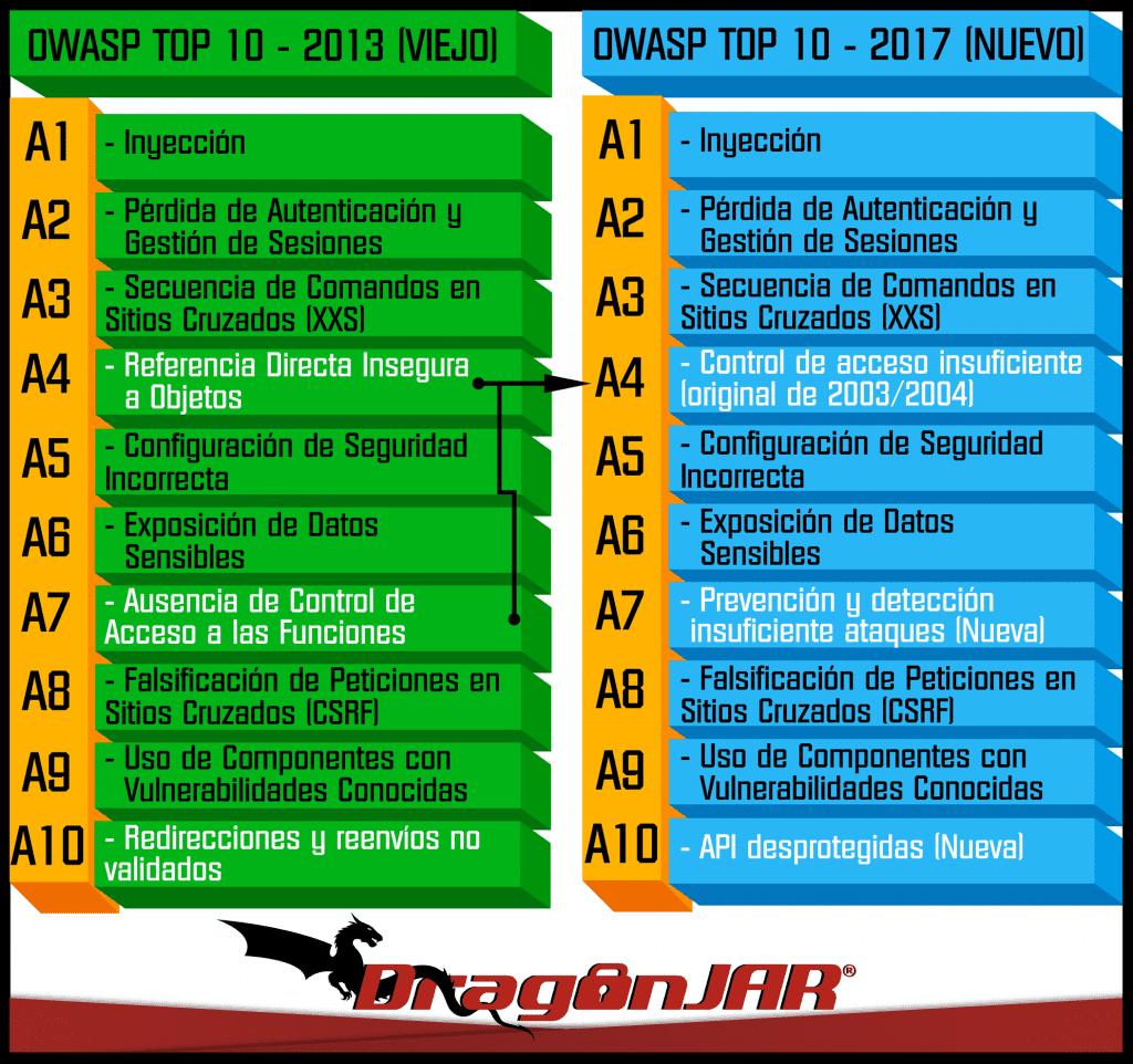 owasp top 10 vulnerabilities pdf