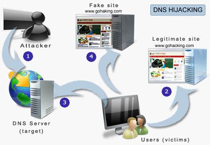 Monitorización para evitar el hijacking DNS