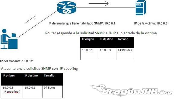 Explotando DDoS usando servidores SNMP