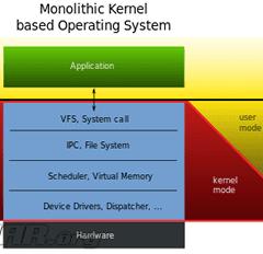 Bug Remoto: Demostración Ilustrada de Uno de los Beneficios de un Microkernel vs Kernel Monolítico
