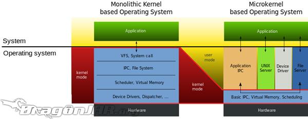 microkernel vs kernel monolitico-1