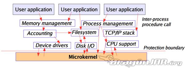 microkernel vs kernel monolitico-2