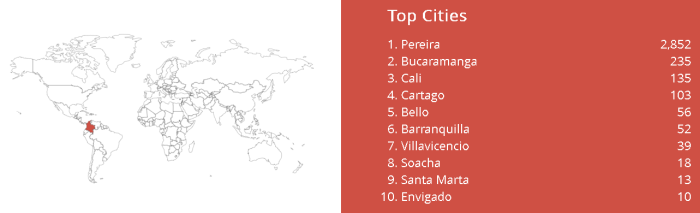 Shodan TOP Ciudades
