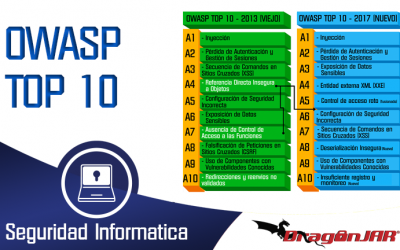 OWASP Top Ten Project en Español