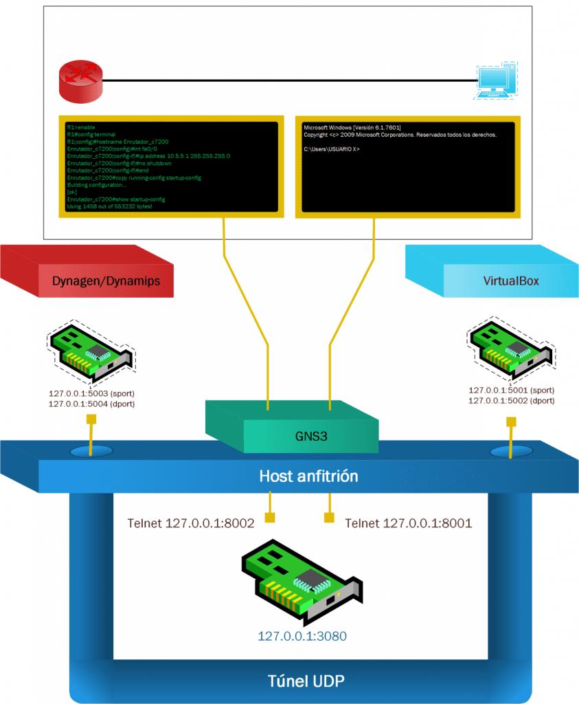 Creando un laboratorio de Pentesting con GNS3 y Docker